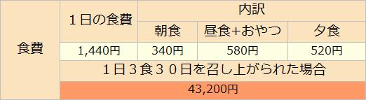 2_食費(150927)